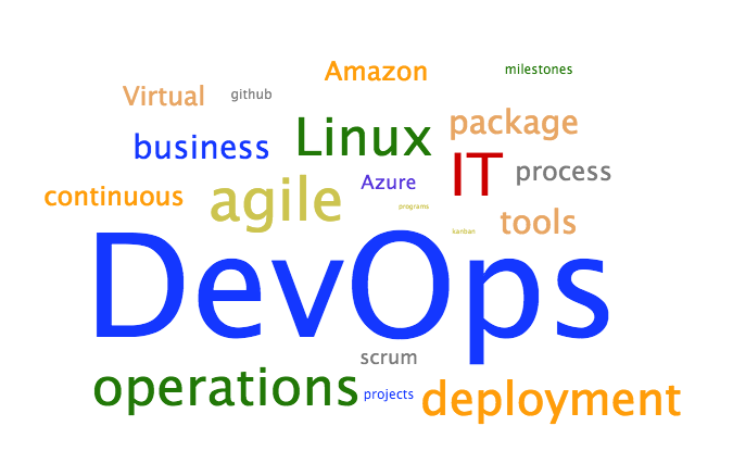 DevOps Tag Cloud